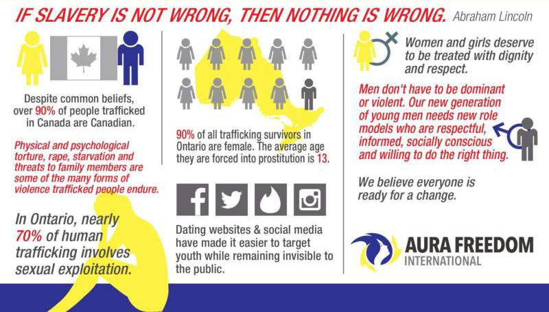 Human Trafficking in Toronto