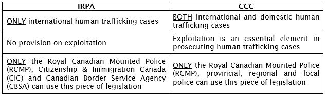 IRPA vs. CCC