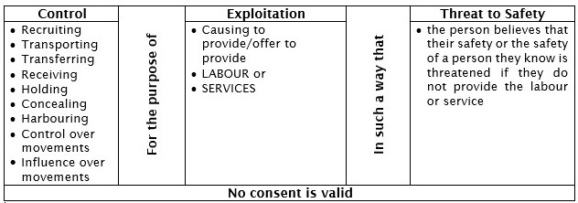 Criminal Code of Canada Definition Table